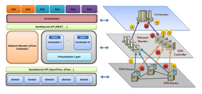 Description of the architecture SDN